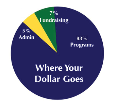 Pie Chart explaining where donations go